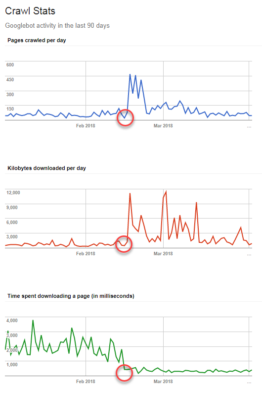 Google crawl stats before and after switching web hosts