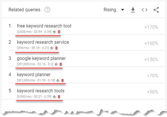 keyword everywhere on google trends